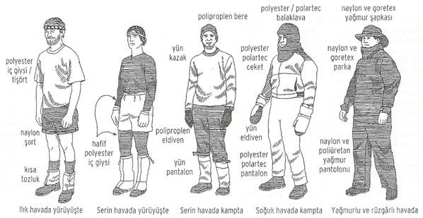 Doğa Yürüyüşlerinde Ne Giymeli ?